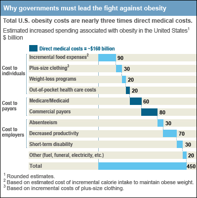 Costs of Obesity Obesity and its associated health problems have a significant economic impact on the U.S. health care system.