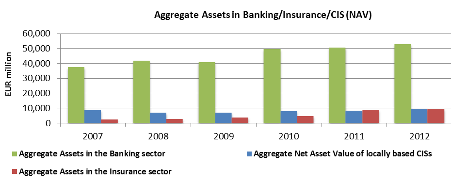 Source: MFSA Total Assets in the banking sector at the end of the year stood at 52,900 million; aggregate NAV
