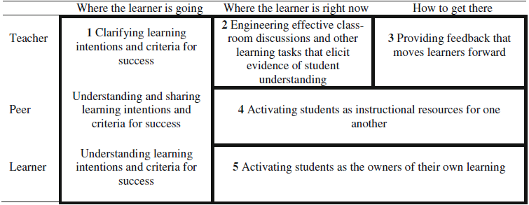 Aspects of formative assessment Figuur 2.