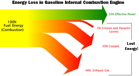 Thickness of yellow region represents input energy supplied by combustion A combined 75% of the initial energy is
