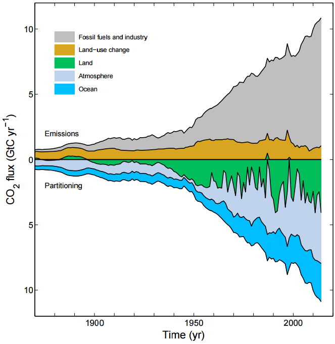 28 Global Carbon Budget 2015 Another way to visualize the carbon cycle, with more recent data Figure 3 (p. 370). Combined components of the global carbon budget illustrated in Fig.