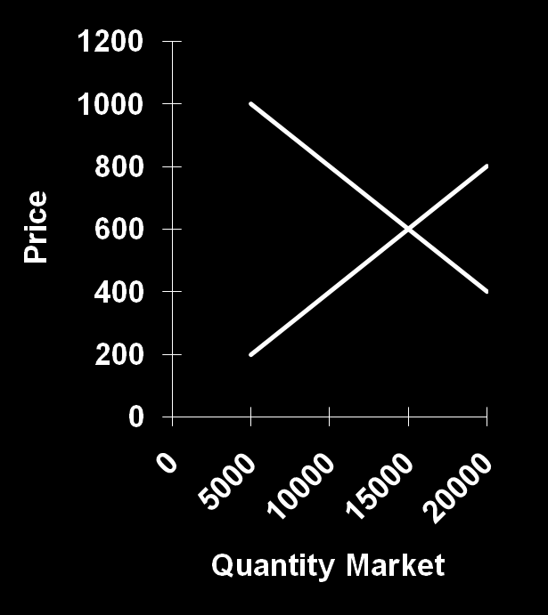 PRICE Individual demand curve for the firm D S 700 600