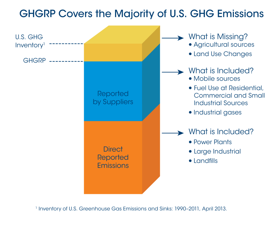 GHG Reporting Program vs. US