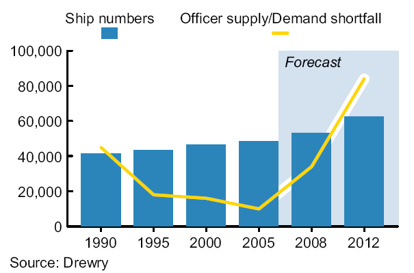 Demand/supply gap 2005 BIMCO/ISF estimate: officer shortfall at 10,000 rising to 27,000 by 2015 2008 Drewry estimate: officer shortfall at 34,000 against 498,000 total, rising to