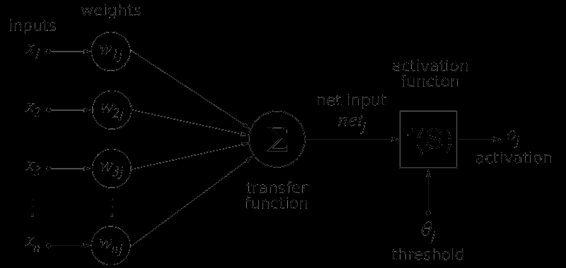 ARTIFICIAL NEURON MODEL Inputs to the network are represented by the x 1 mathematical symbol, x n Each of these inputs are multiplied by a connection