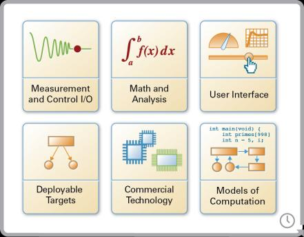 Graphical System Design A