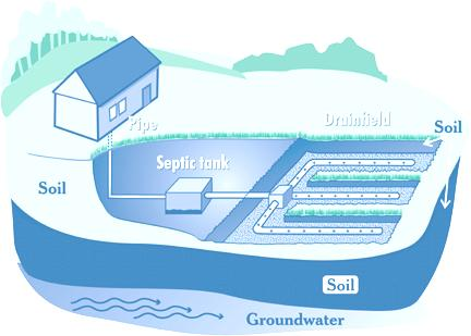 On-site Wastewater