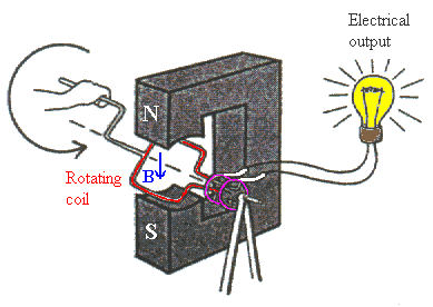 Notice the similarity Electric Motor: Run a current through a loop of wire in a magnetic field to make the loop turn.