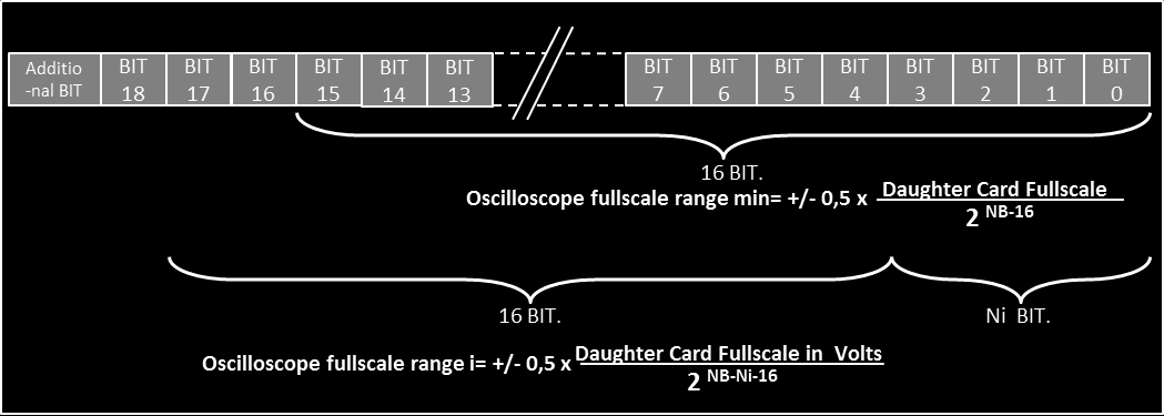 Fig. 11: Data representation in the processing module The values of the oscilloscope submodule have only 16 BIT.