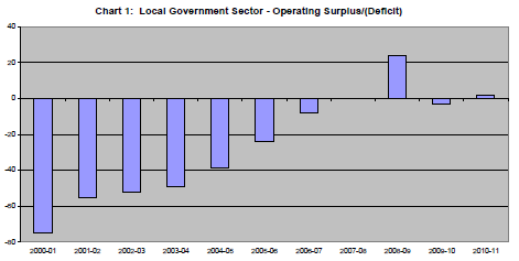 South Australia - 2011 Within ten years South Australian Councils were in fact spending 3½ times as much on asset