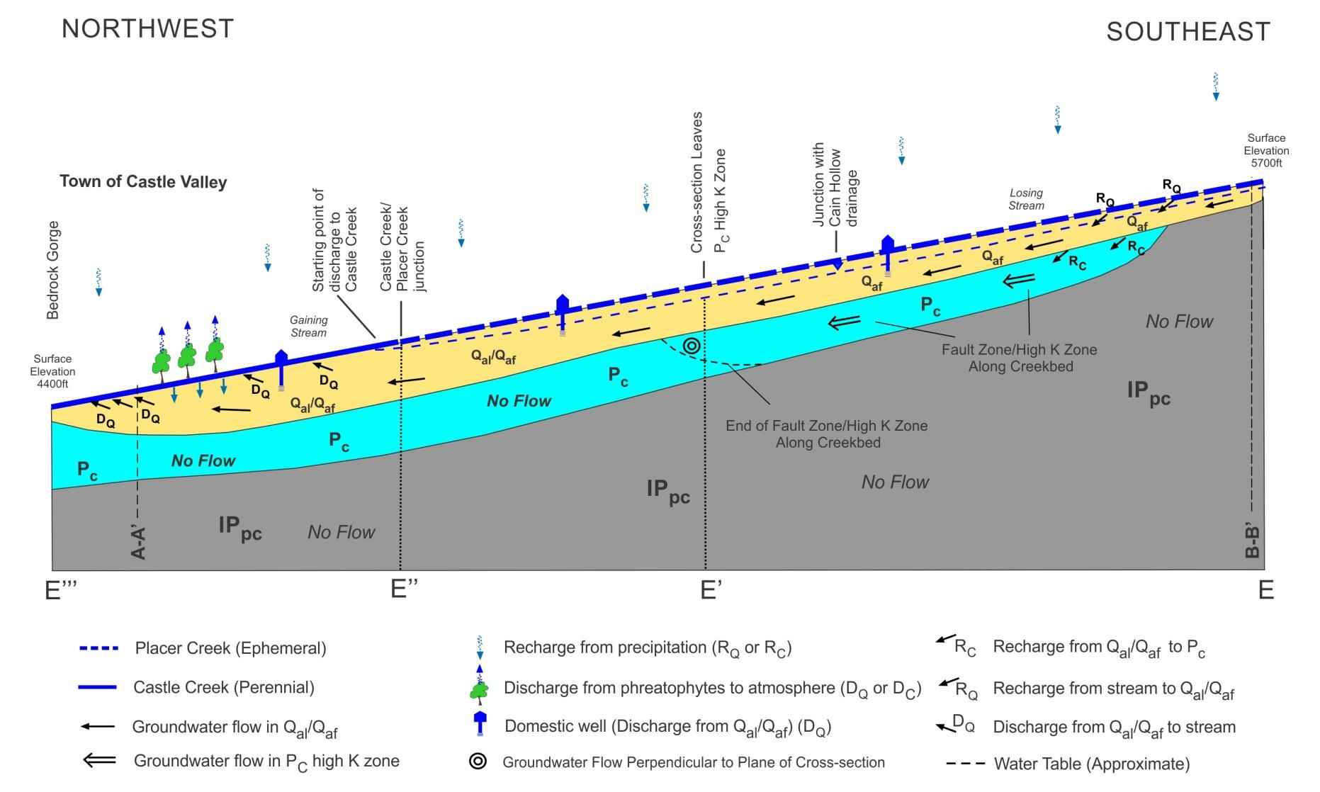 Hydrogeological Cross-section