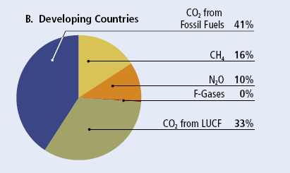 Sources of emissions The sources of emissions differ across developing versus developed countries Greatest source of GHG = fossil fuels