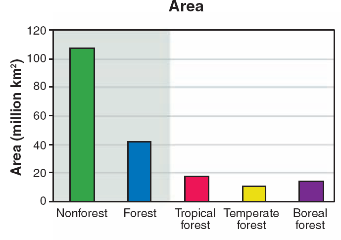 Extent of forests globally 30% of earth s land surface is forest (4 billion hectares) Forest area by biome Area