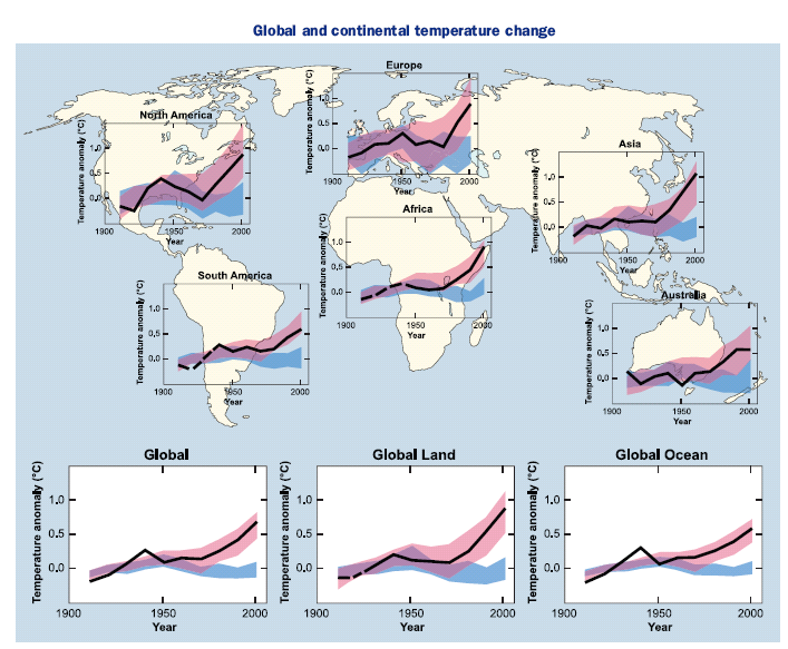 Global and continental temperature change Observed temperatures Model predictions
