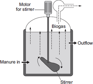 Q6. The diagram shows one type of biogas generator.