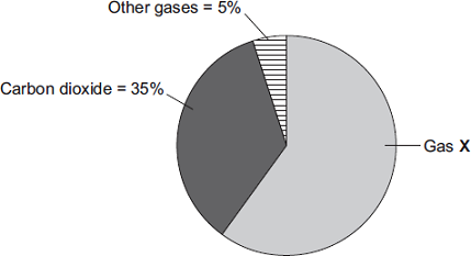 (b) The pie chart shows the percentages of the different gases found in the biogas. Gas X is the main fuel gas found in the biogas. (i) What is the name of gas X? Draw a ring around one answer.