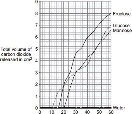 The graph shows the scientists results. Time in minutes From this information, a company decided to use fructose to produce alcohol and not mannose or glucose.