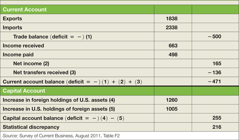 1.1. The balance of payments Figure: The US