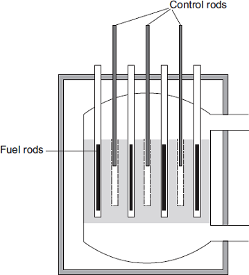 (c) The diagram shows the cross-section through a nuclear reactor. The control rods, made from boron, are used to control the chain reaction.