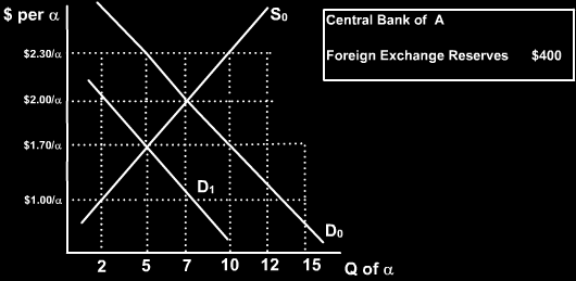 36. The currency of Country A is the alpha and it is pegged at a fixed exchange rate = $2.00 per alpha. The Central Bank of Country A currently has foreign exchange reserves of $400.