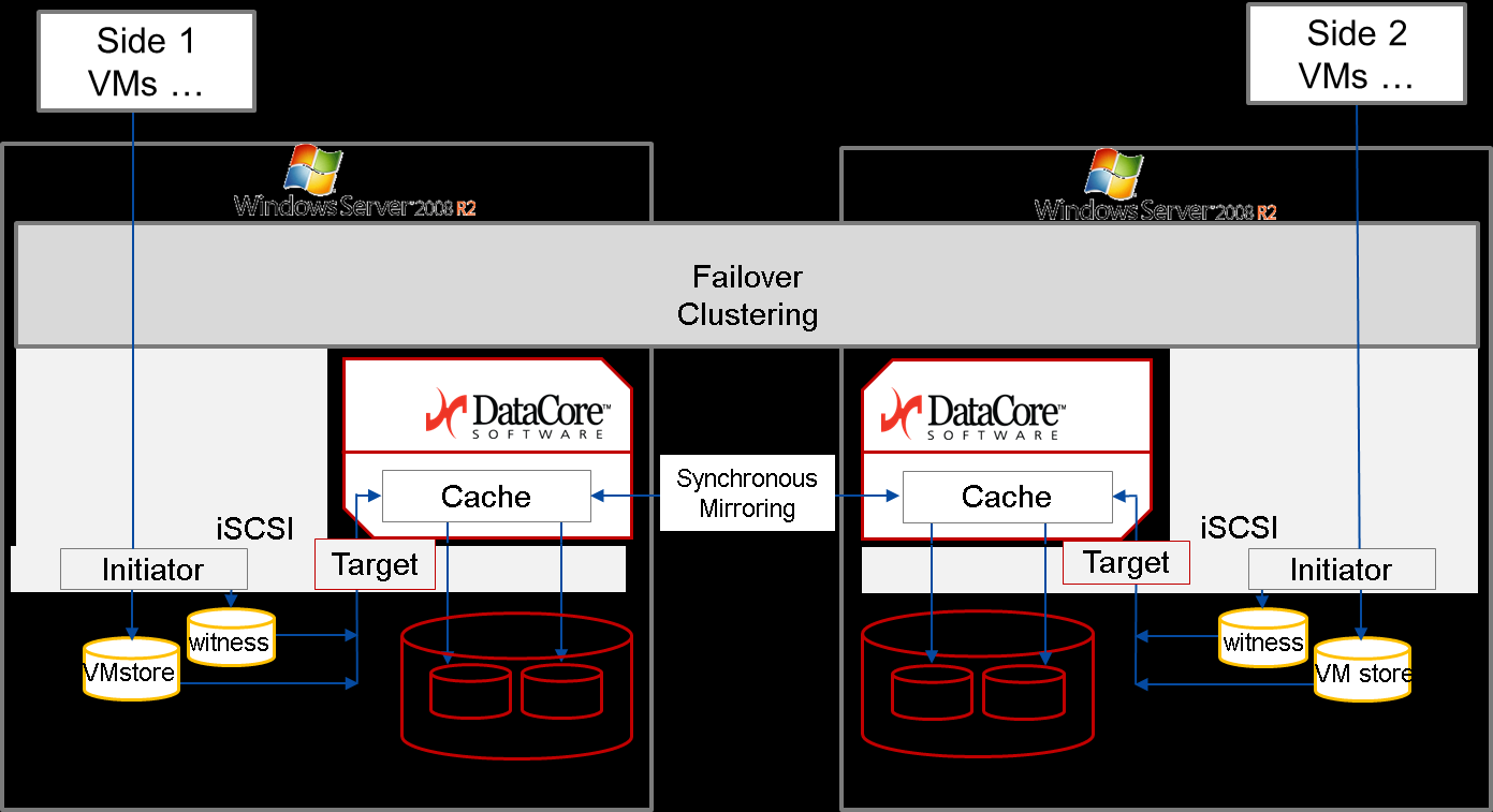 Chpter 1 Generl Outline/Scope This solution provides H/A clustered VM s utilizing DtCore s redundnt block disk storge services.