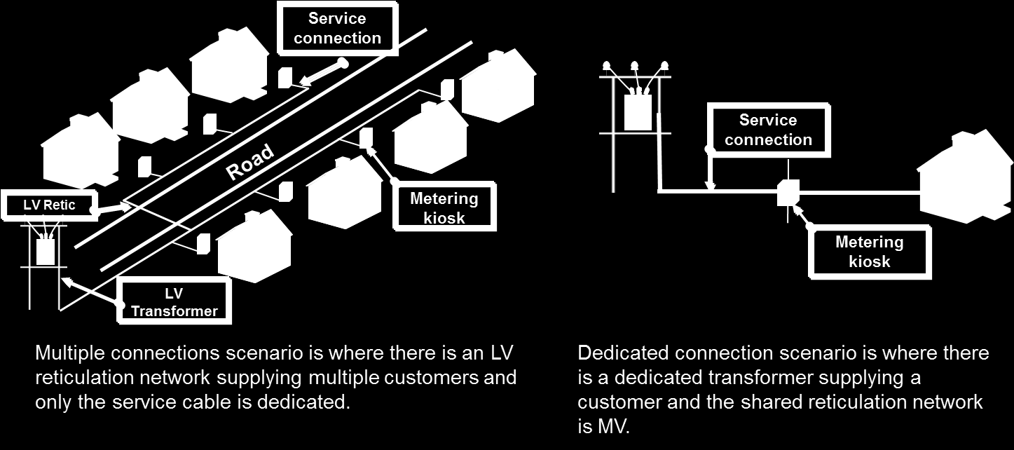 Explanation of connection scenarios where LV reticulation network may e required to e installed to provide supply. Multiple connections: scenarios 2 & 3 Dedicated connection: scenario 1 NOTES: 1.