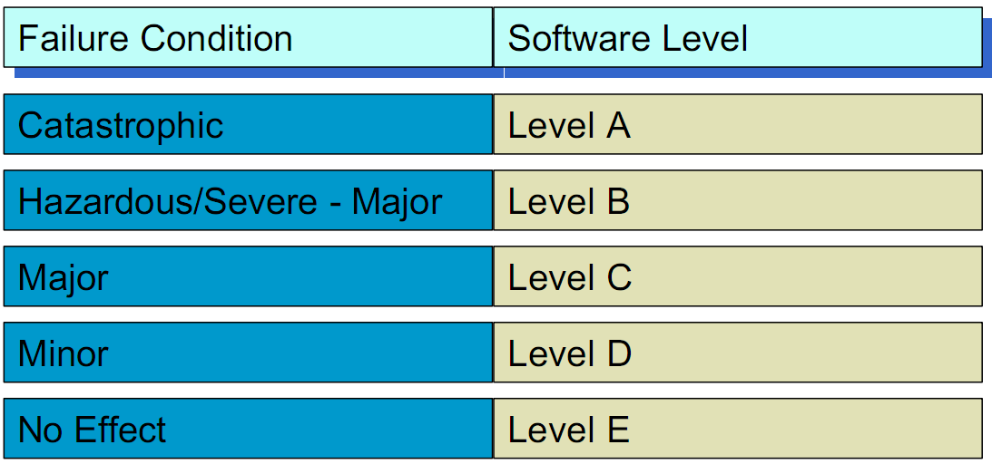 Software Levels in DO-178B Different failure