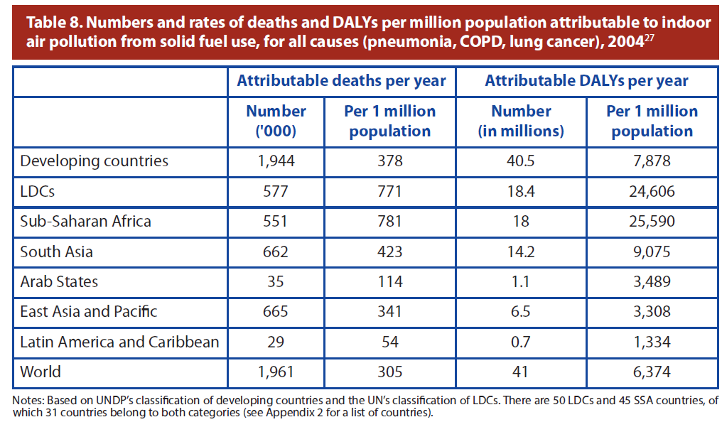 The number of attributable deaths per