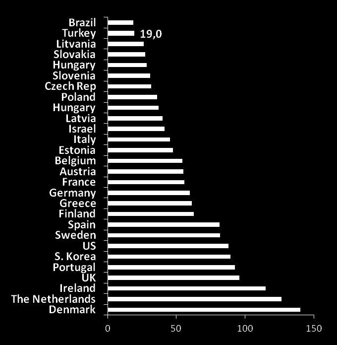 While real sector liabilities are low Household Liabilities (% of GDP) Corporate Liabilities (% of GDP) Poland Hungary UK Germany Finland Germany Turkey
