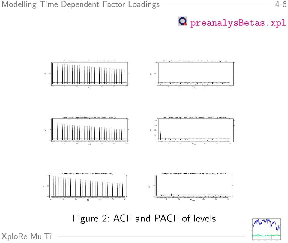partial autocorrelation function (pacf) 5 10 15 20 25 30 lag Sample partial autocorrelation function (pacf) Modelling Time Dependent Factor