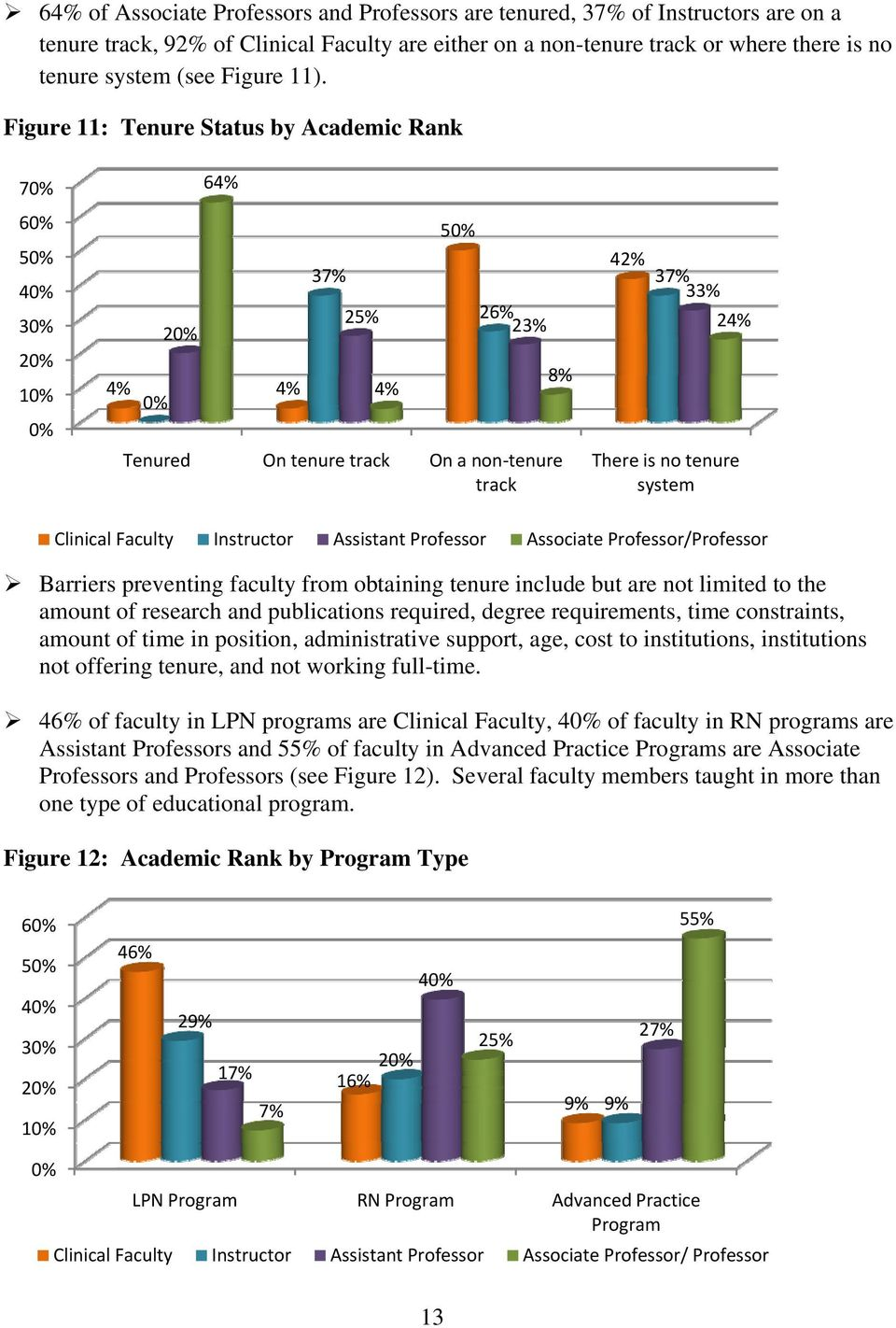 Assistant Professor Associate Professor/Professor Barriers preventing faculty from obtaining tenure include but are not limited to the amount of research and publications required, degree