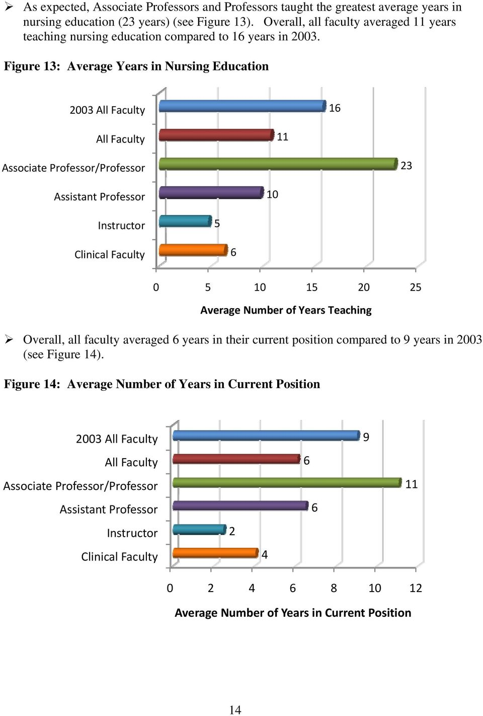 Figure 13: Average Years in Nursing Education 2003 All Faculty 16 All Faculty 11 Associate Professor/Professor 23 Assistant Professor 10 5 Clinical Faculty 6 0 5 10 15 20 25 Average Number of
