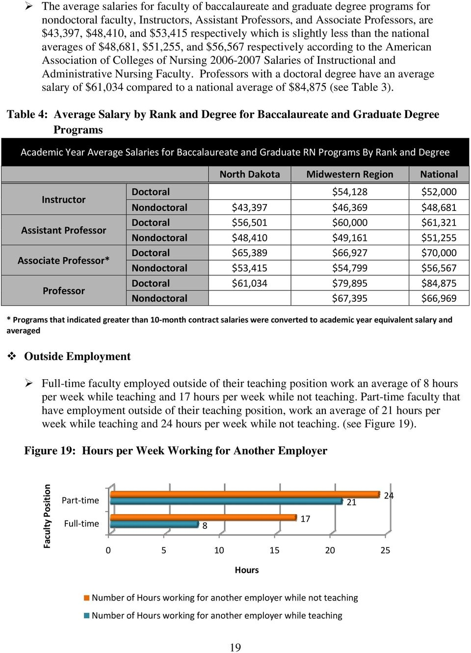 Instructional and Administrative Nursing Faculty. Professors with a doctoral degree have an average salary of $61,034 compared to a national average of $84,875 (see Table 3).
