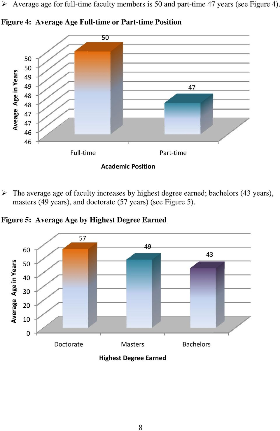 Academic Position The average age of faculty increases by highest degree earned; bachelors (43 years), masters (49 years), and