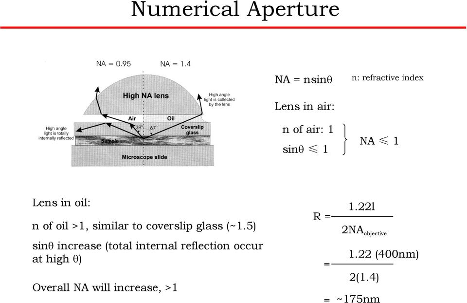 (~1.5) sinθ increase (total internal reflection occur at high θ)