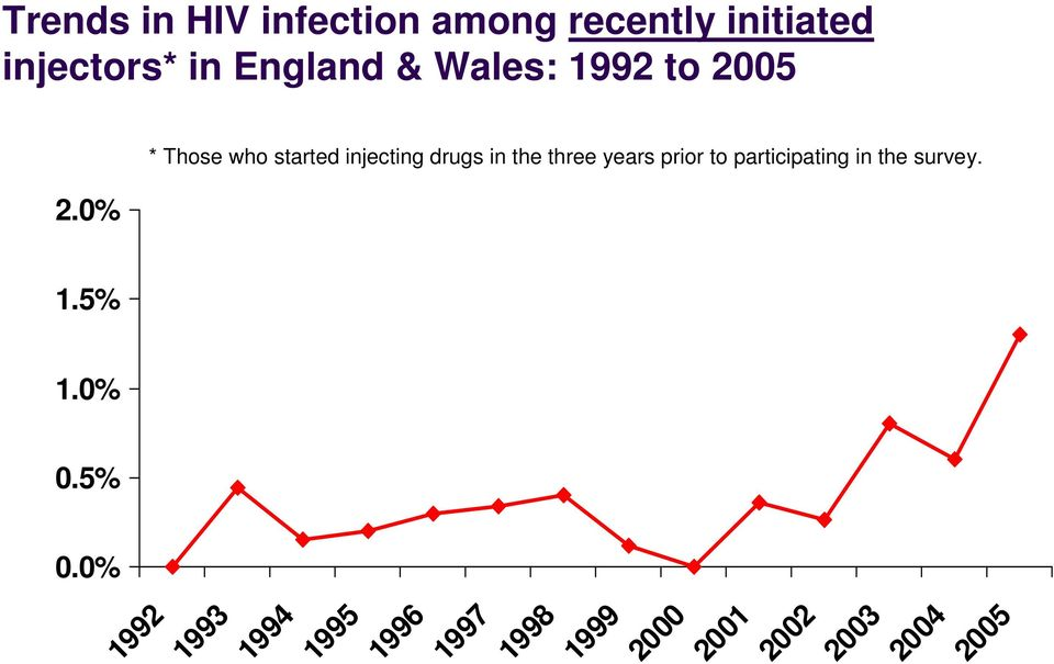 0% * Those who started injecting drugs in the three years prior to