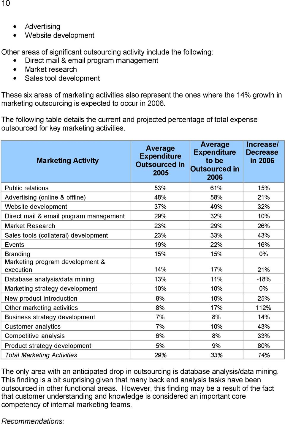 The following table details the current and projected percentage of total expense outsourced for key marketing activities.