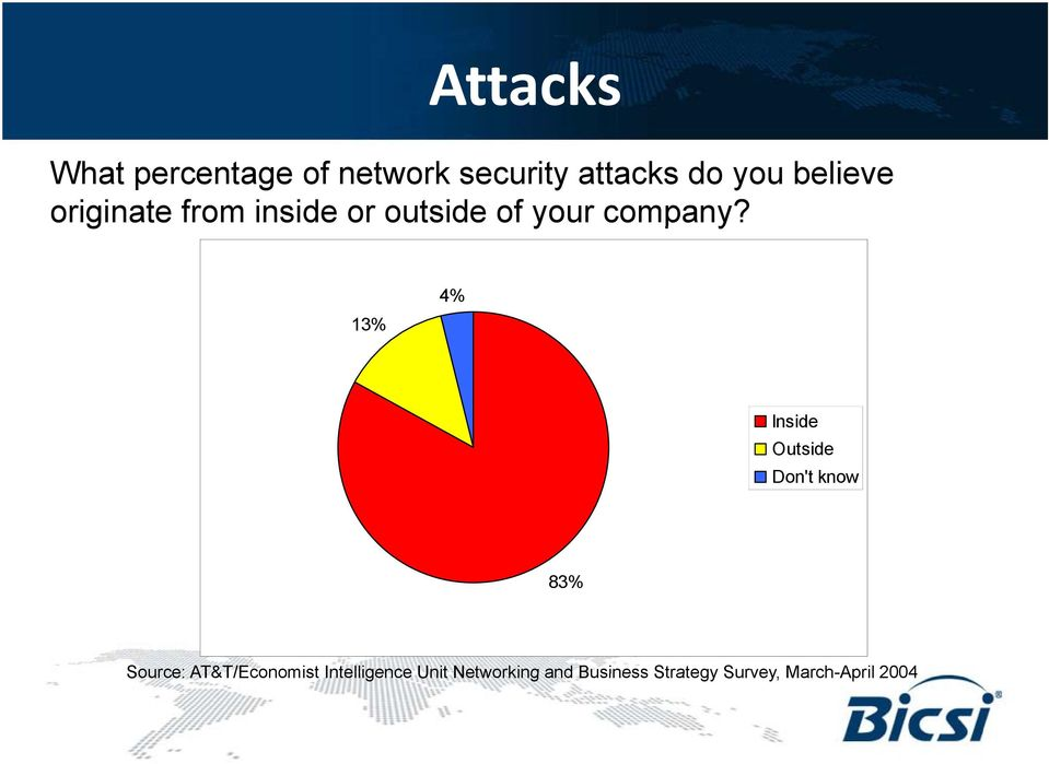13% 4% Inside Outside Don't know 83% Source: AT&T/Economist