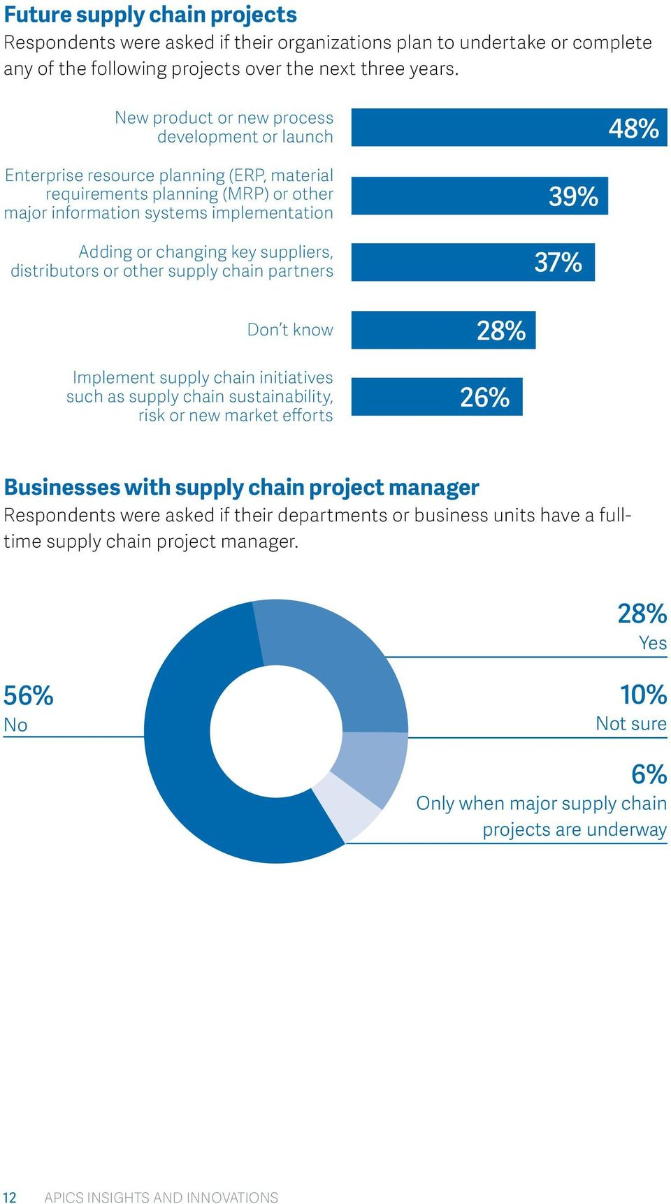 suppliers, distributors or other supply chain partners 39% 37% Don t know Implement supply chain initiatives such as supply chain sustainability, risk or new market efforts 28% 26% Businesses with