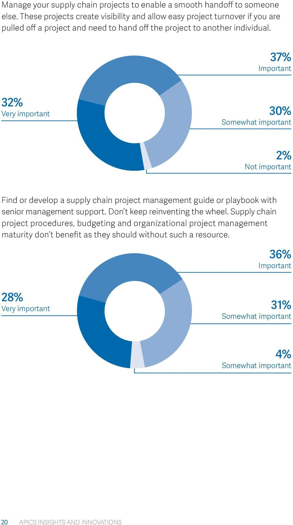 37% Important 32% Very important 30% Somewhat important 2% Not important Find or develop a supply chain project management guide or playbook with senior management support.
