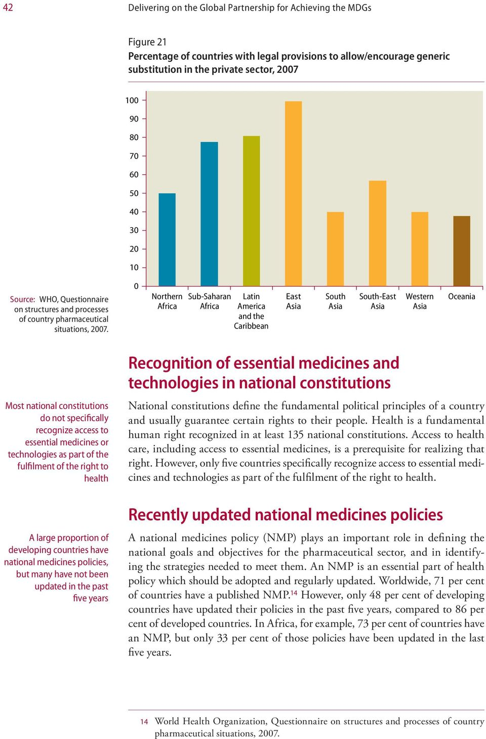 Northern Sub-Saharan Latin America and the Caribbean East South South-East Western Oceania Most national constitutions do not specifically recognize access to essential medicines or technologies as