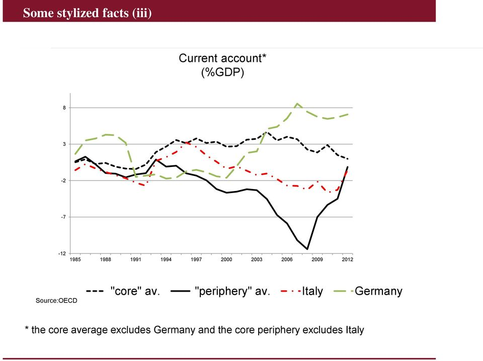 "Source:OECD ""core"" av. ""periphery"" av."