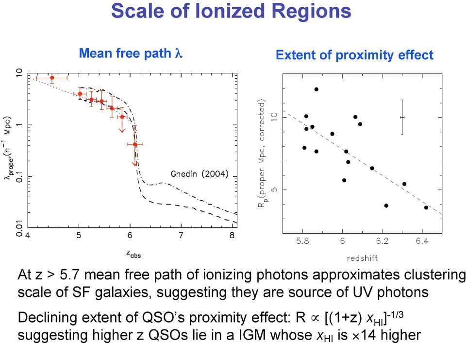 galaxies, suggesting they are source of UV photons Declining extent of QSO s