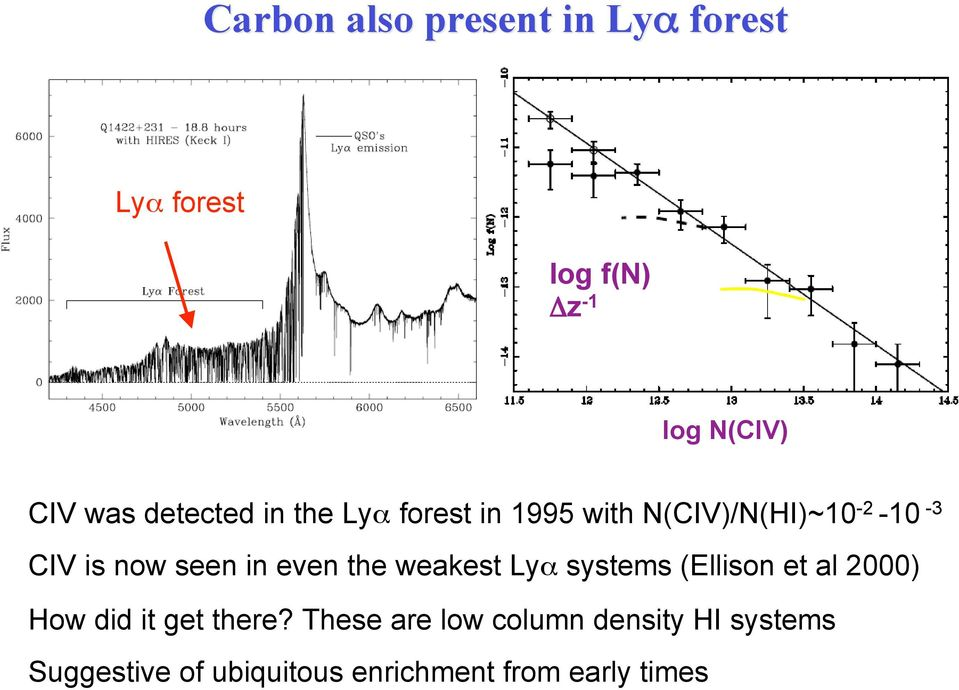 in even the weakest Lyα systems (Ellison et al 2000) How did it get there?