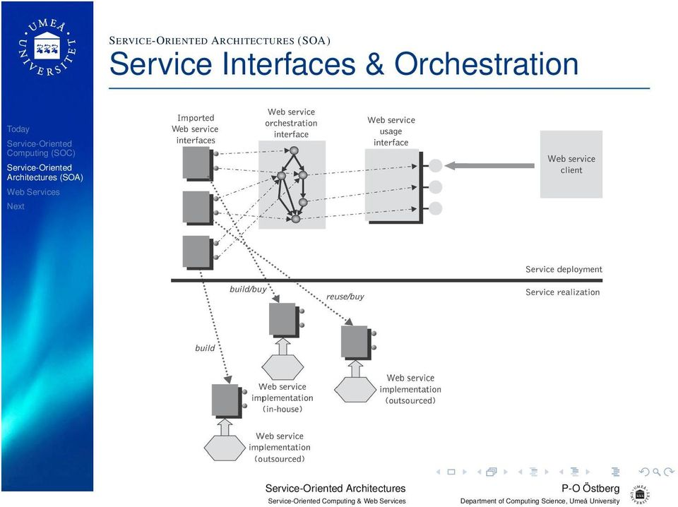Service Interfaces &