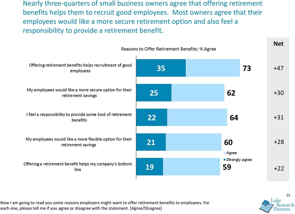 Most owners agree that their employees would like a more secure retirement option and also feel a responsibility to