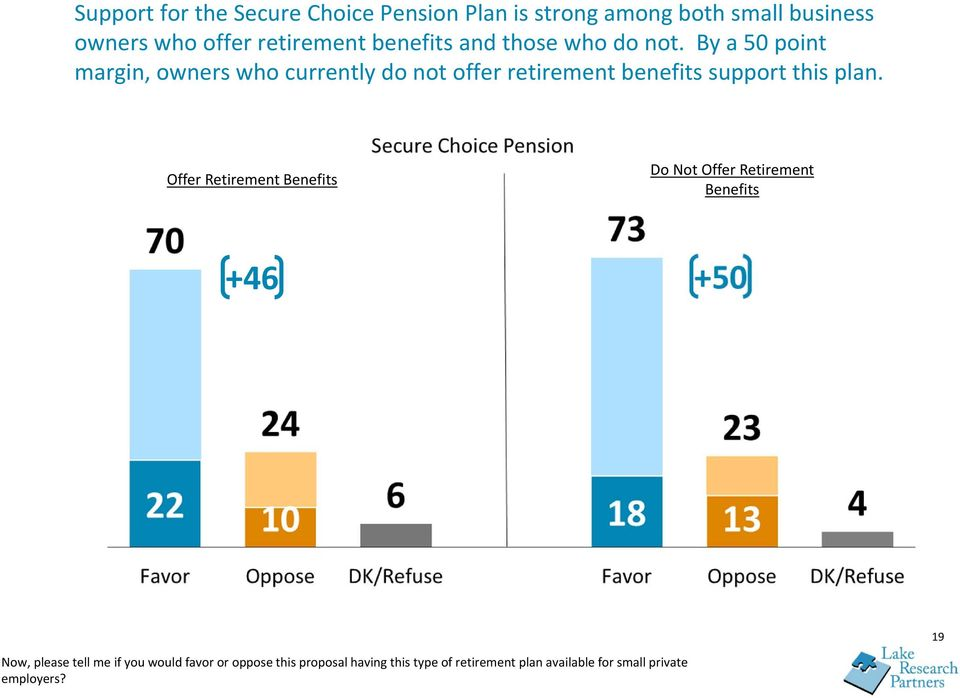 By a 50 point margin, owners who currently do not offer retirement benefits support this plan.
