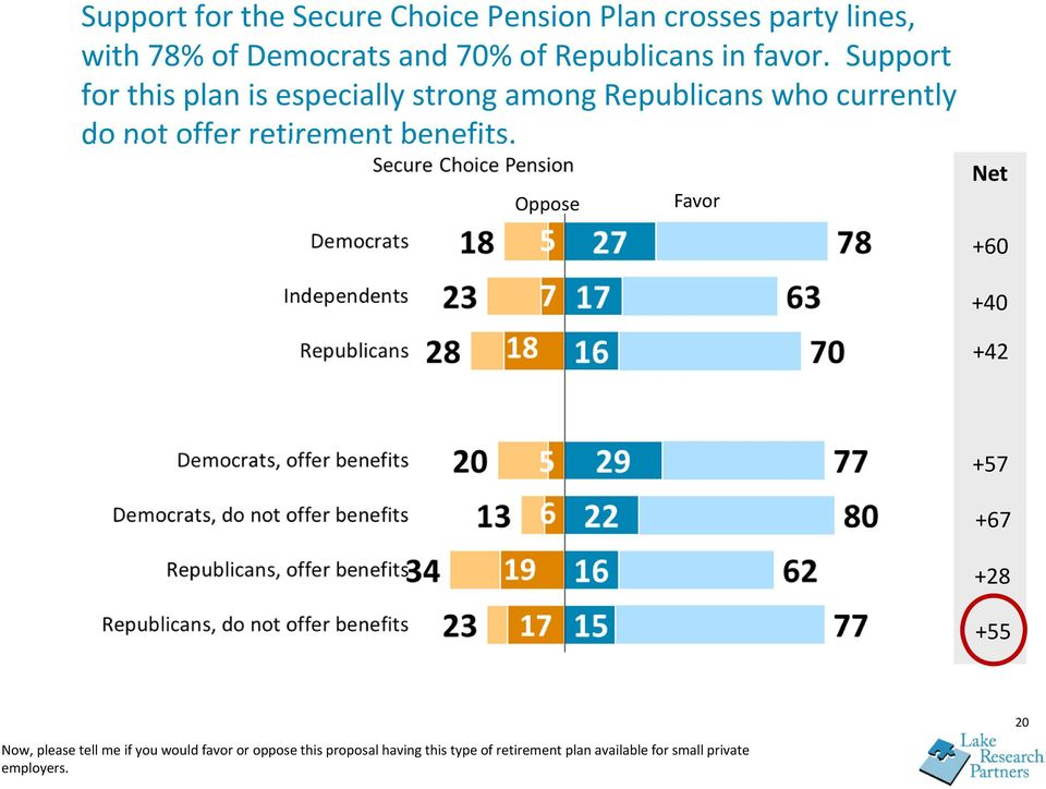 Support for this plan is especially strong among Republicans who currently do not offer retirement