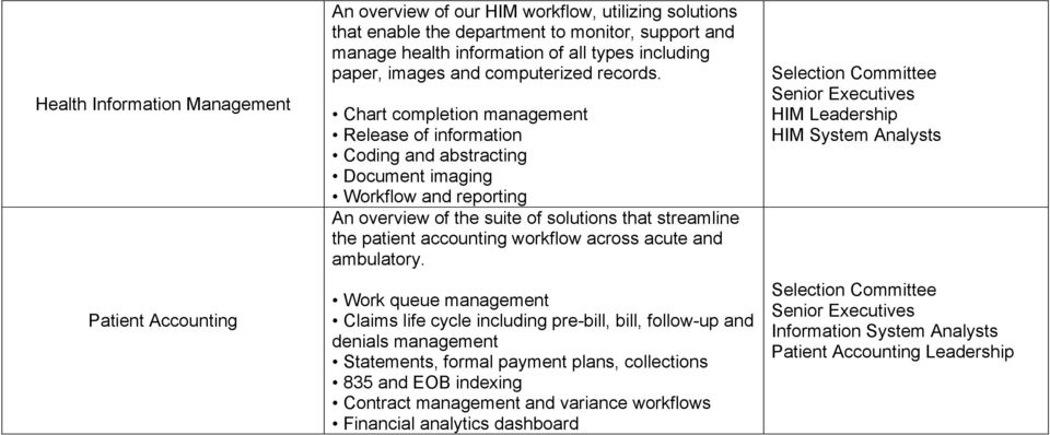 Chart completion management Release of information Coding and abstracting Document imaging Workflow and reporting An overview of the suite of solutions that streamline the patient accounting