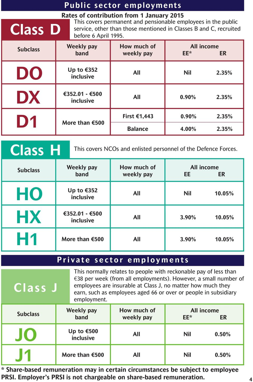 35% Class H This covers NCOs and enlisted personnel of the Defence Forces. EE ER HO HX H1 352.01-500 More than 500 All Nil 10.05% All 3.90% 10.